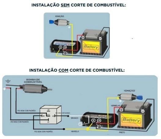 Instalação sem e com corte de combustível