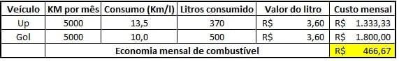 Post - Troca da frota - Calculo de consumo