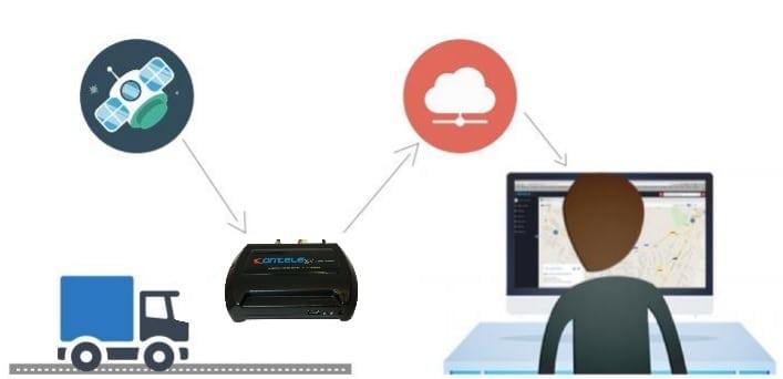 como funciona um sistema de rastreamento veicular GPS/GSM.