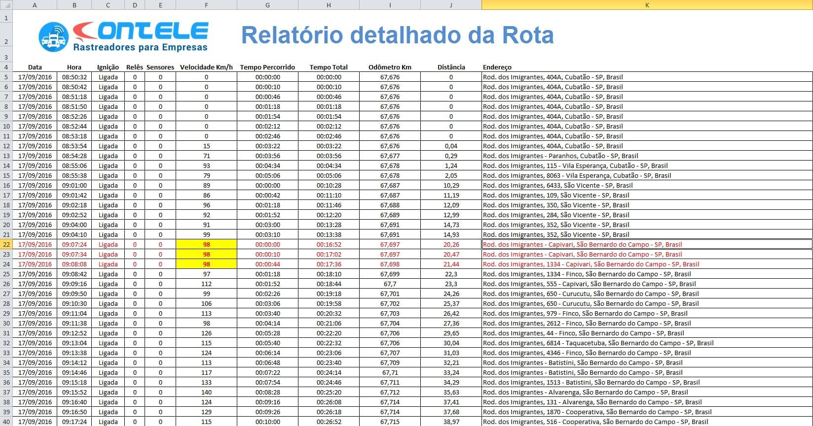 Velocidade mostrada no relatório detalhado da Rota.